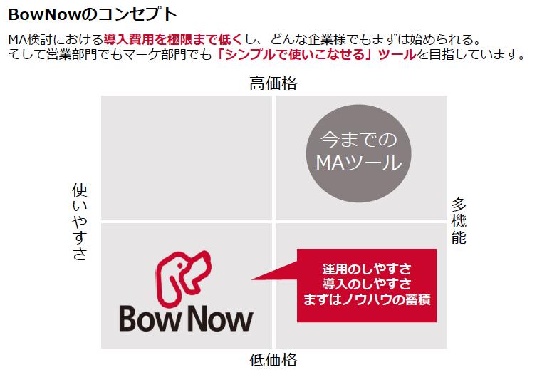 Bownowのコンセプト