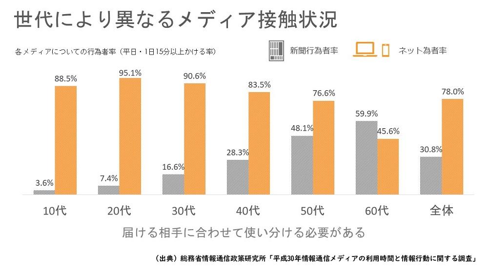 オリコミサービス掲載グラフ