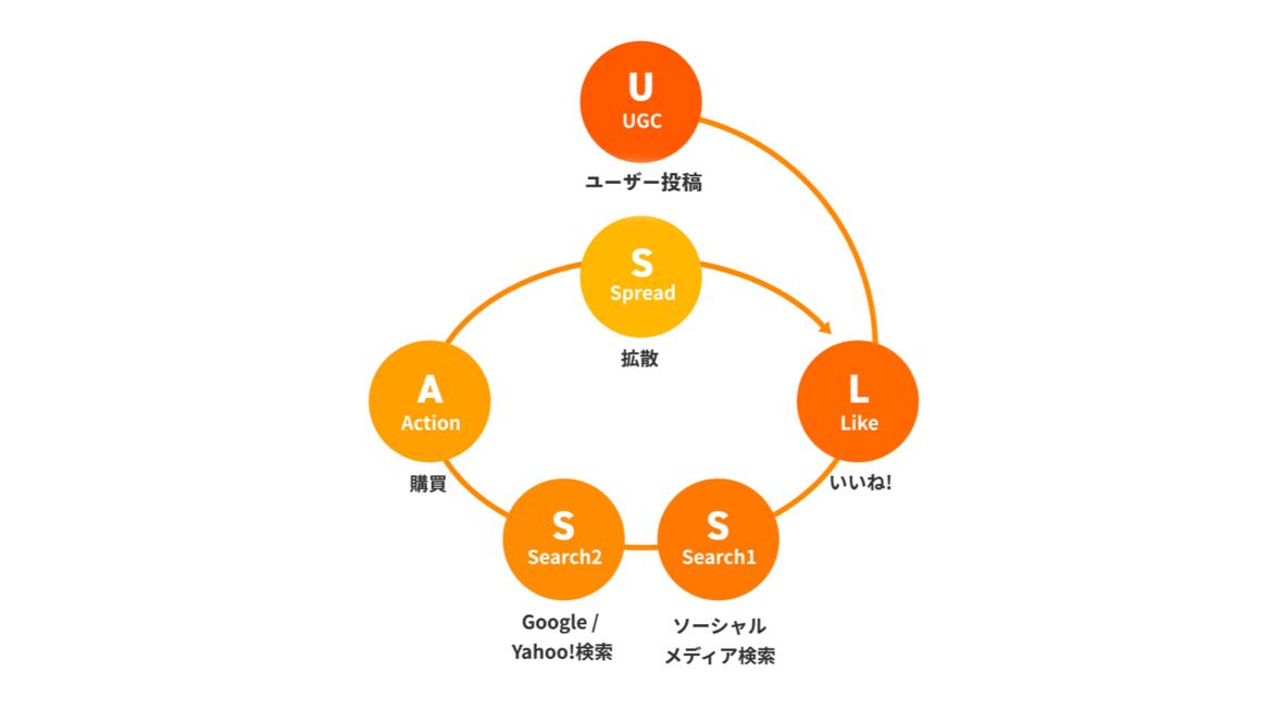 UCGを起点とする新たな購買フレームワーク
