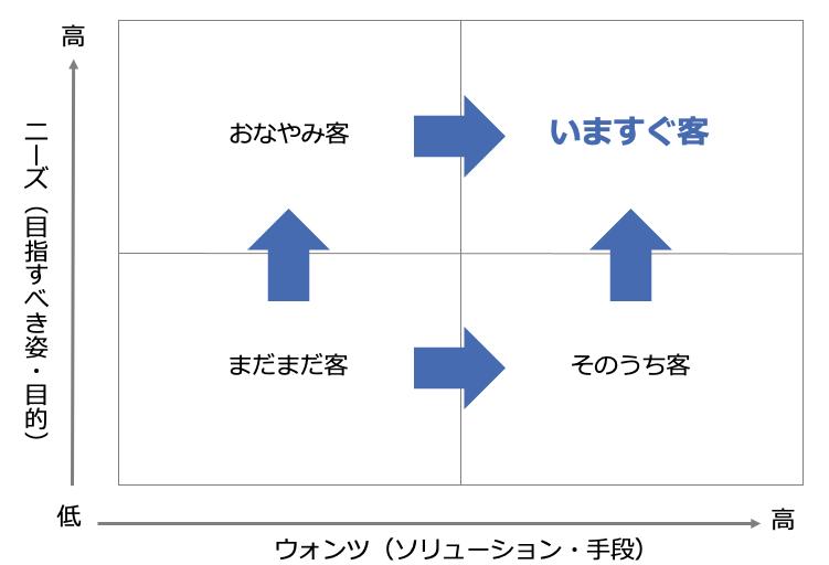リードナーチャリング|見積もり相場ガイド