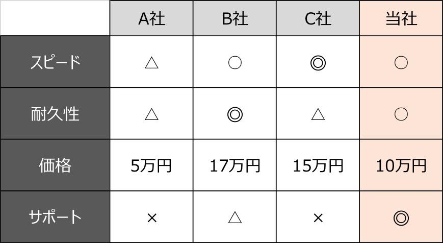 LPでよく使用される競合比較チャートの例