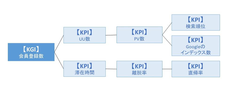 オウンドメディアKPI-KPIツリー